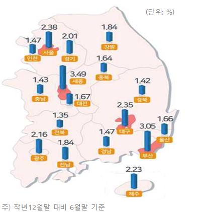올해 상반기 토지가격변동률.(자료=국토교통부)